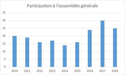 Participation-AG-2010-2018