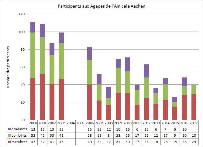 Participation-Agapes-2000-2018